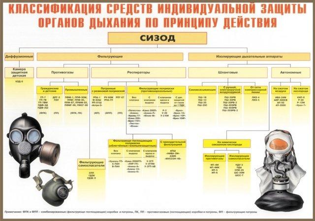 Рабочая проверка СИЗОД: порядок проведения