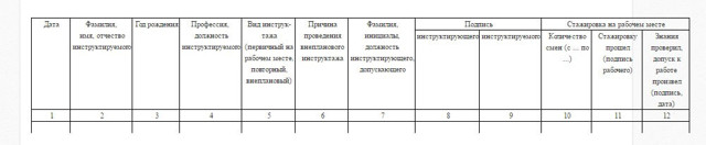 Образец журнала вводного инструктажа по охране труда