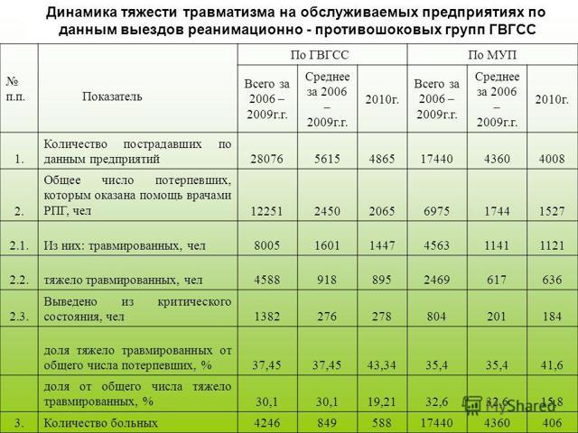 Коэффициент частоты производственного травматизма в 2020 году